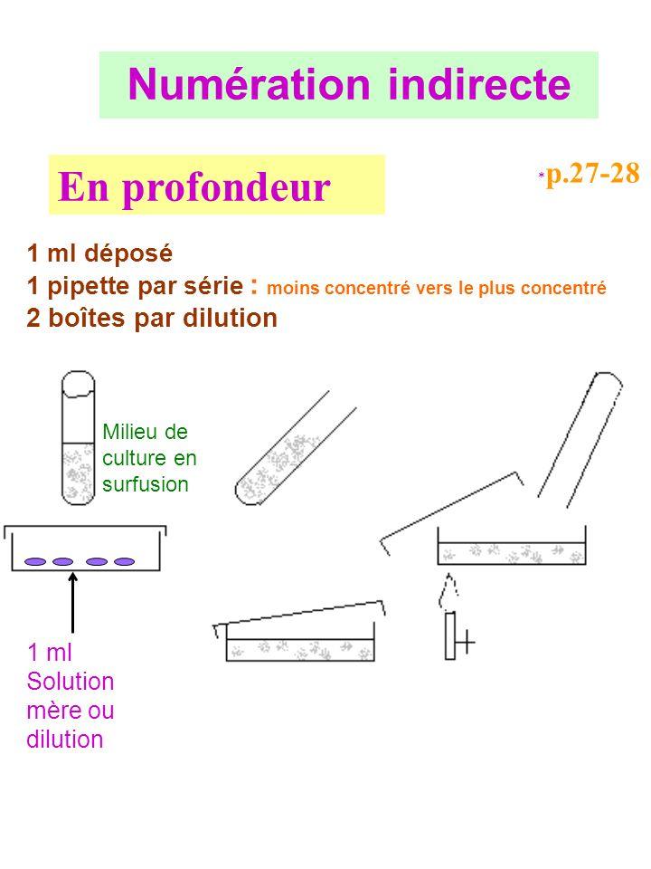 Numération indirecte En profondeur 2 boîtes par dilution 1 ml déposé