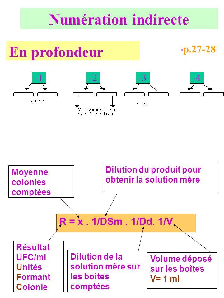 Numération indirecte En profondeur -1 -2 -3 -4