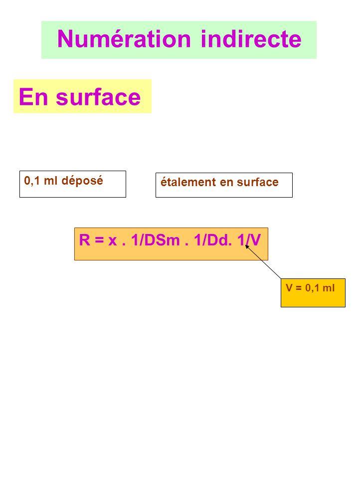 Numération indirecte En surface R = x . 1/DSm . 1/Dd. 1/V