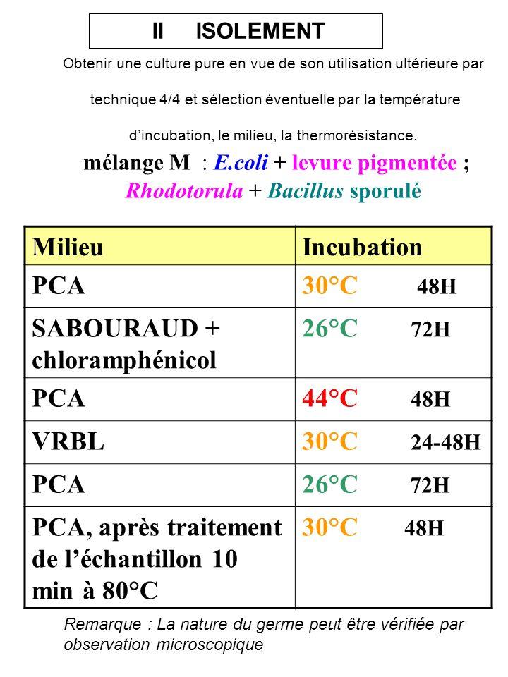 SABOURAUD + chloramphénicol 26°C 72H 44°C 48H VRBL 30°C 24-48H