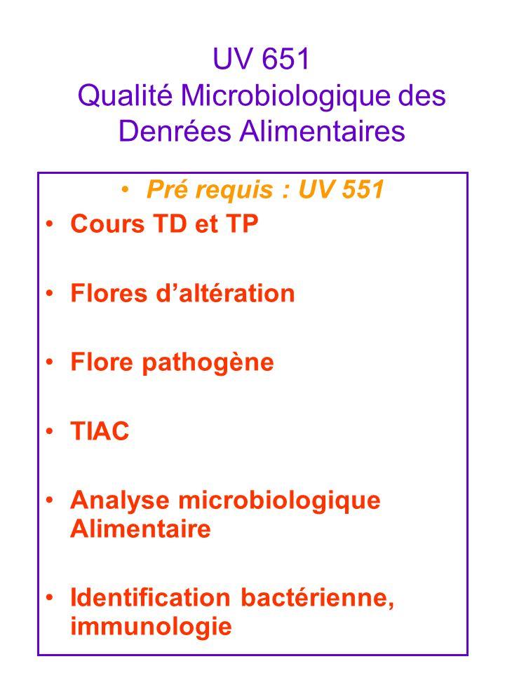 UV 651 Qualité Microbiologique des Denrées Alimentaires