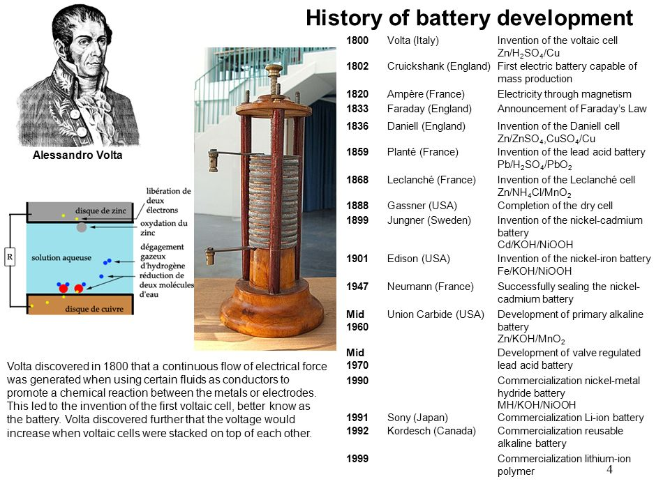 History Of Lithium Ion Battery