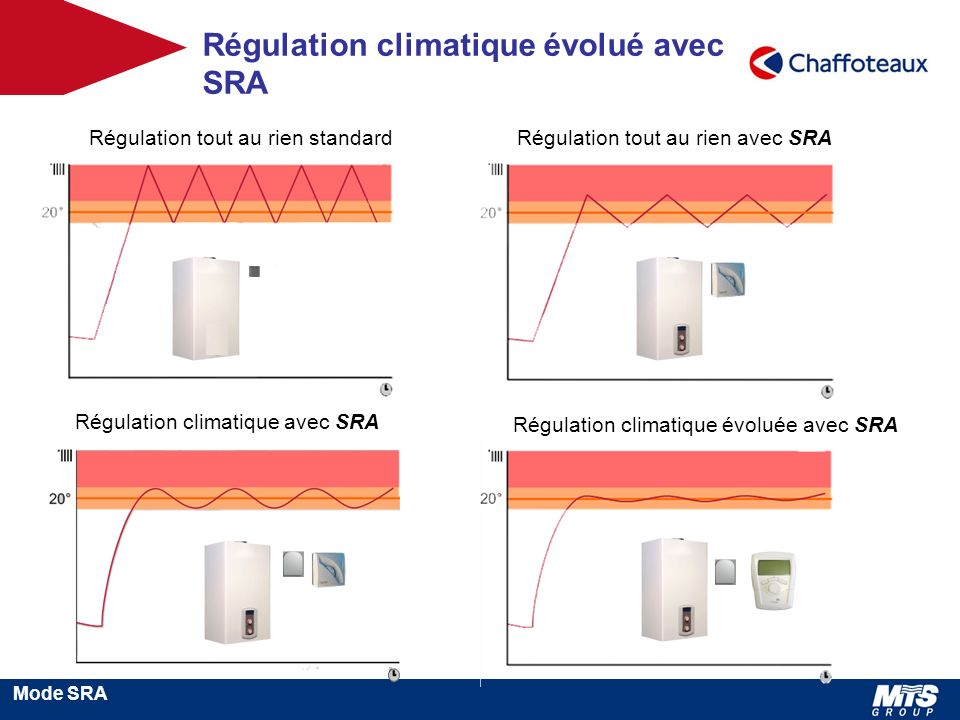 Régulation climatique évolué avec SRA