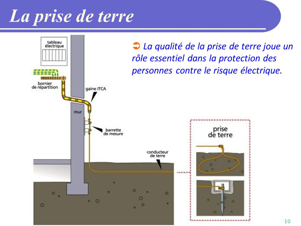 Abonnement tarification ppt video online t l charger for Mesure de la prise de terre