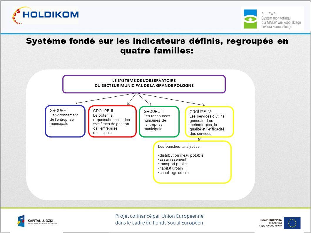 LE SYSTEME DE L'OBSERVATOIRE DU SECTEUR MUNICIPAL DE LA GRANDE POLOGNE