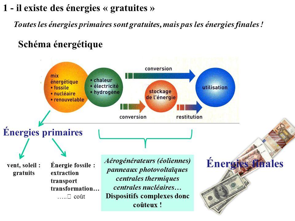 Énergies finales 1 - il existe des énergies « gratuites »