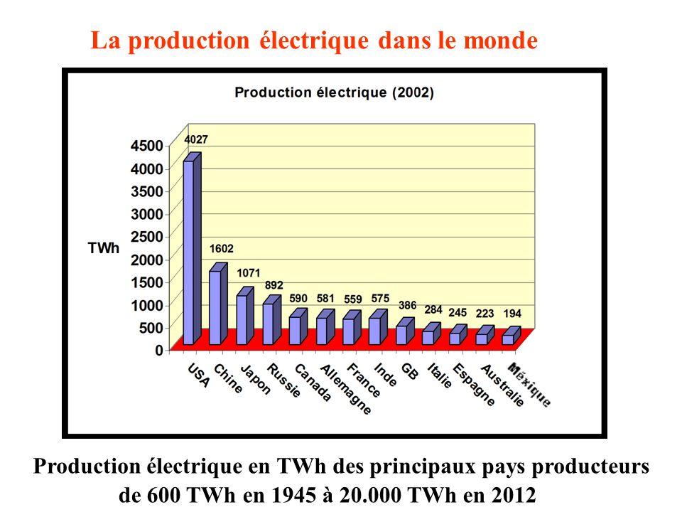 Production électrique en TWh des principaux pays producteurs