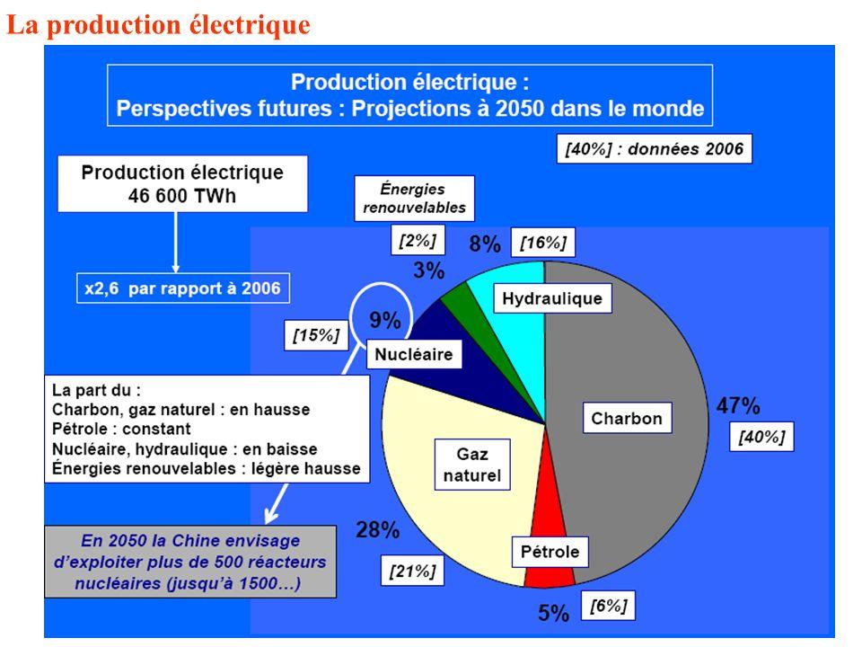 La production électrique