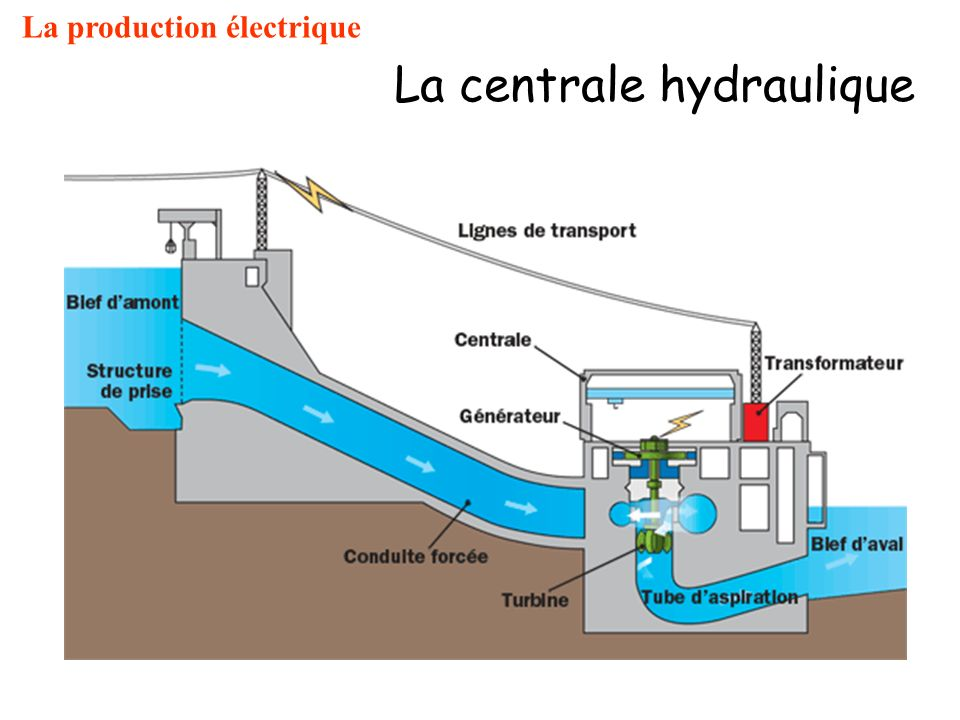 La centrale hydraulique