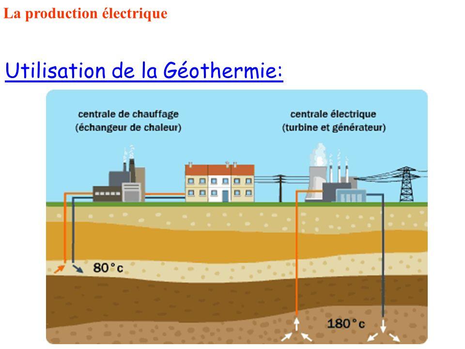 Utilisation de la Géothermie: