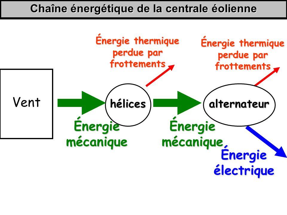 Chaîne énergétique de la centrale éolienne