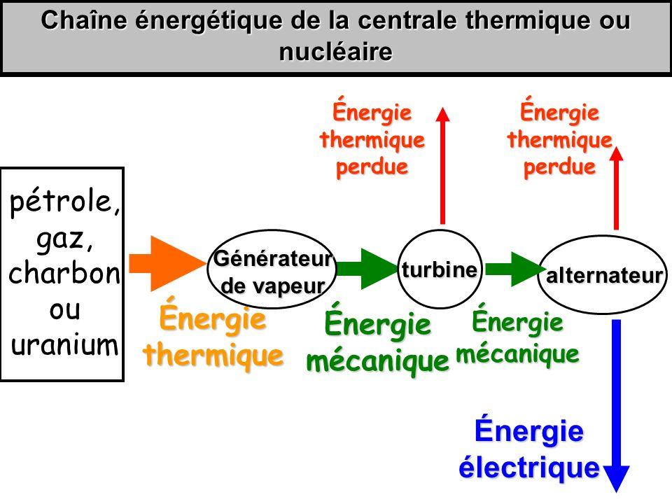 Chaîne énergétique de la centrale thermique ou nucléaire