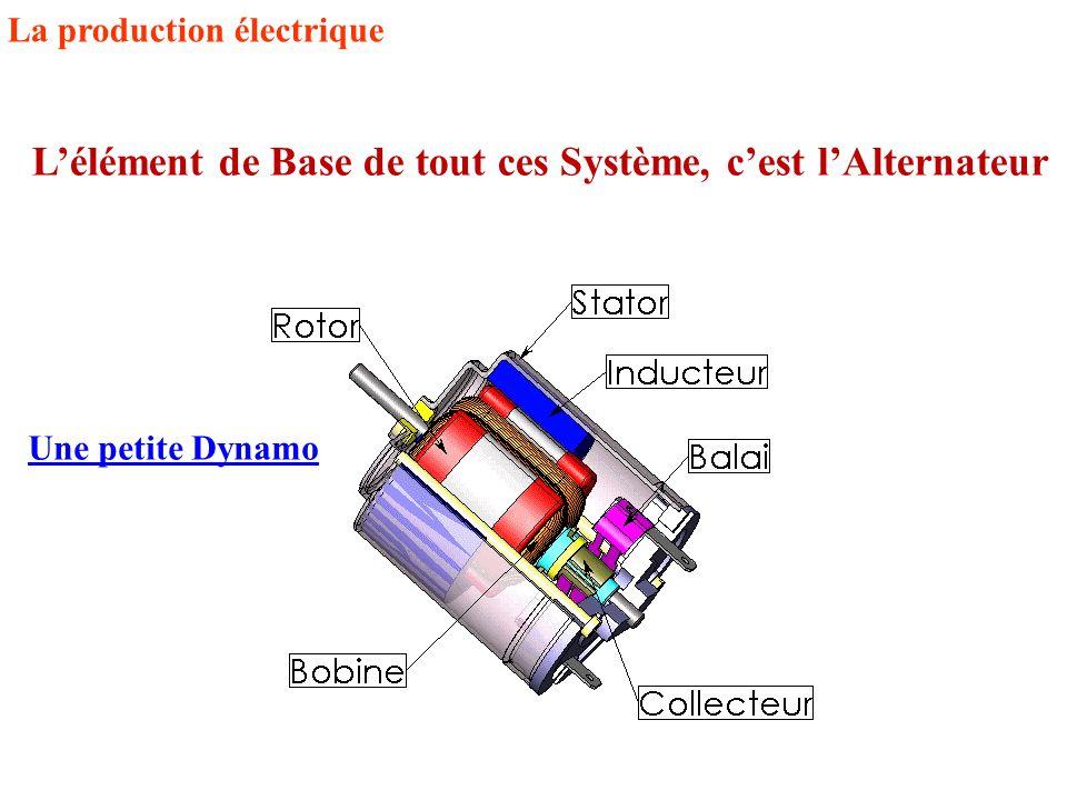 L'élément de Base de tout ces Système, c'est l'Alternateur