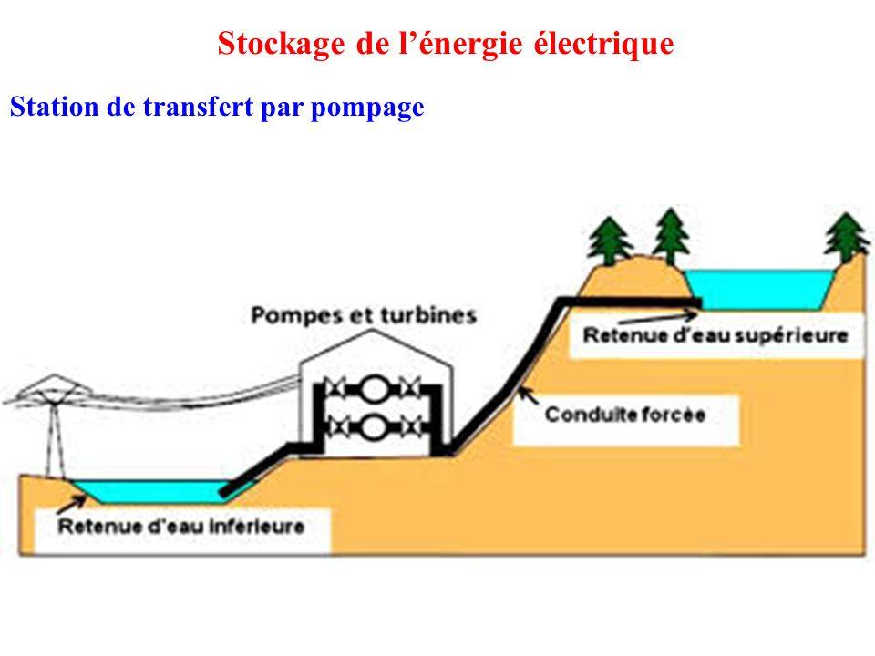 Stockage de l'énergie électrique
