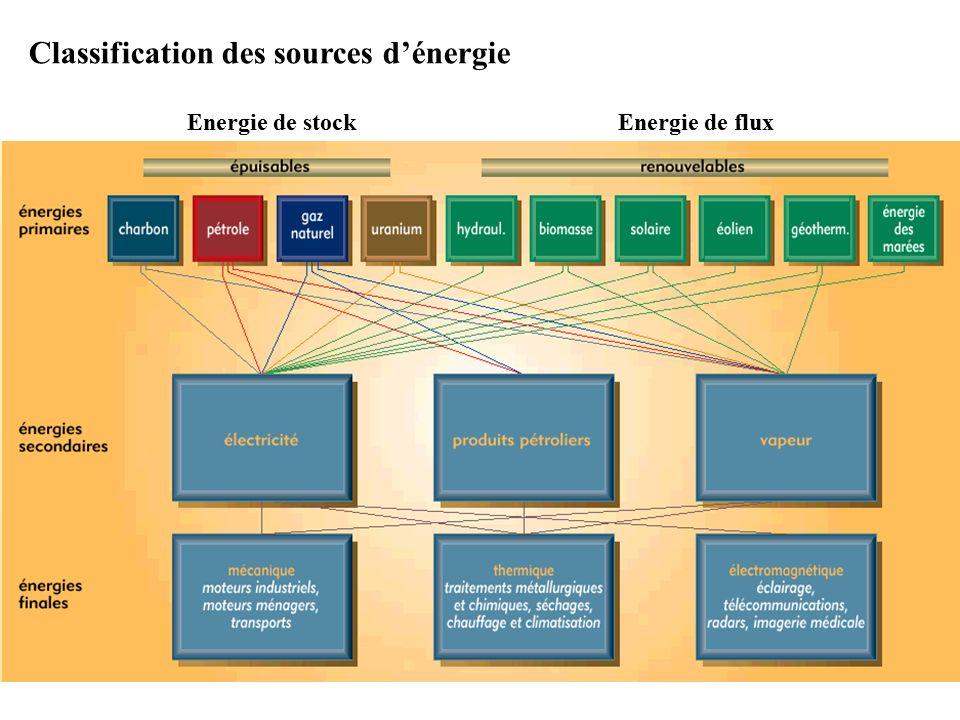 Classification des sources d'énergie