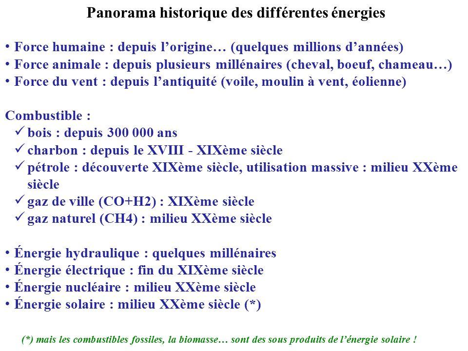 Panorama historique des différentes énergies