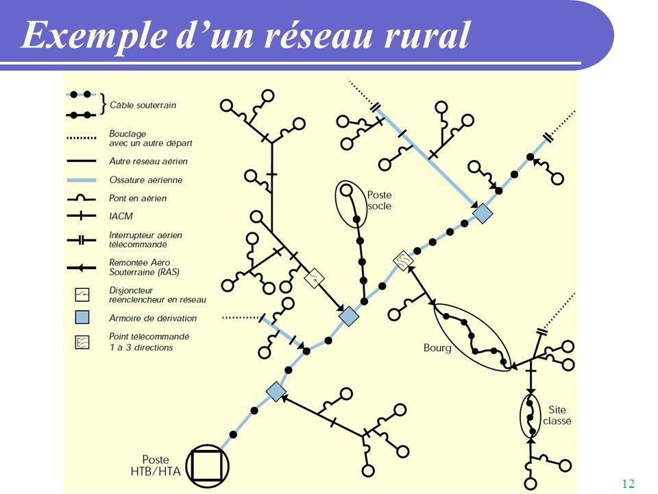 Exemple d'un réseau rural