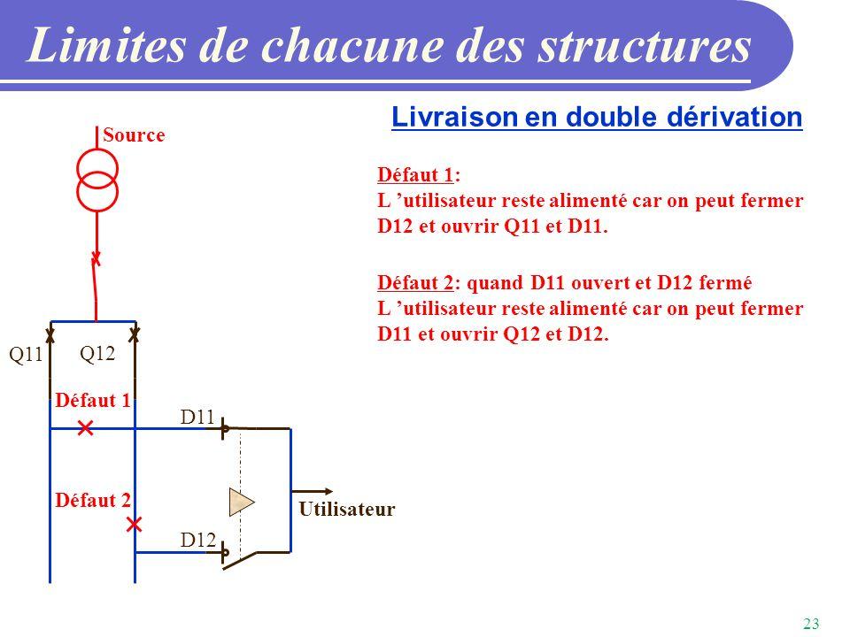 Limites de chacune des structures