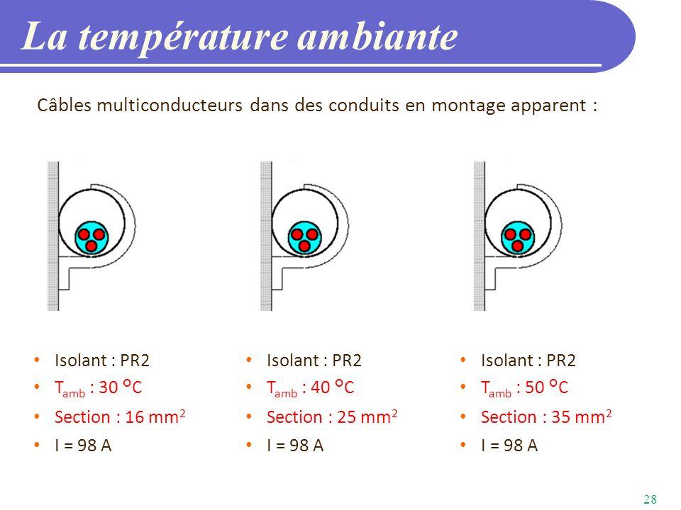 La température ambiante