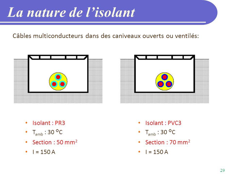 La nature de l'isolant Câbles multiconducteurs dans des caniveaux ouverts ou ventilés: Isolant : PR3.
