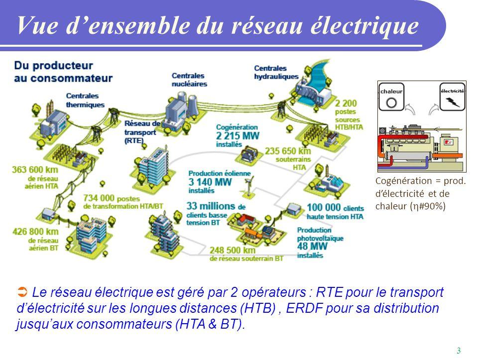fiche metier monteur en reseaux de distribution electrique
