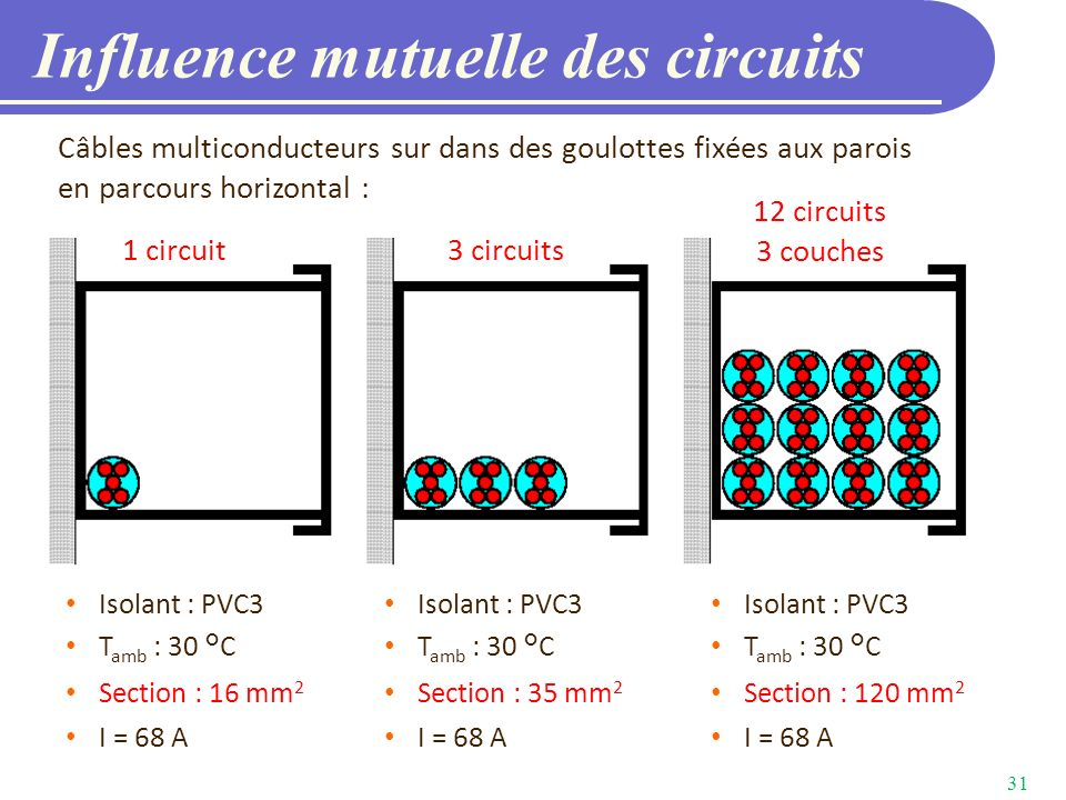 Influence mutuelle des circuits
