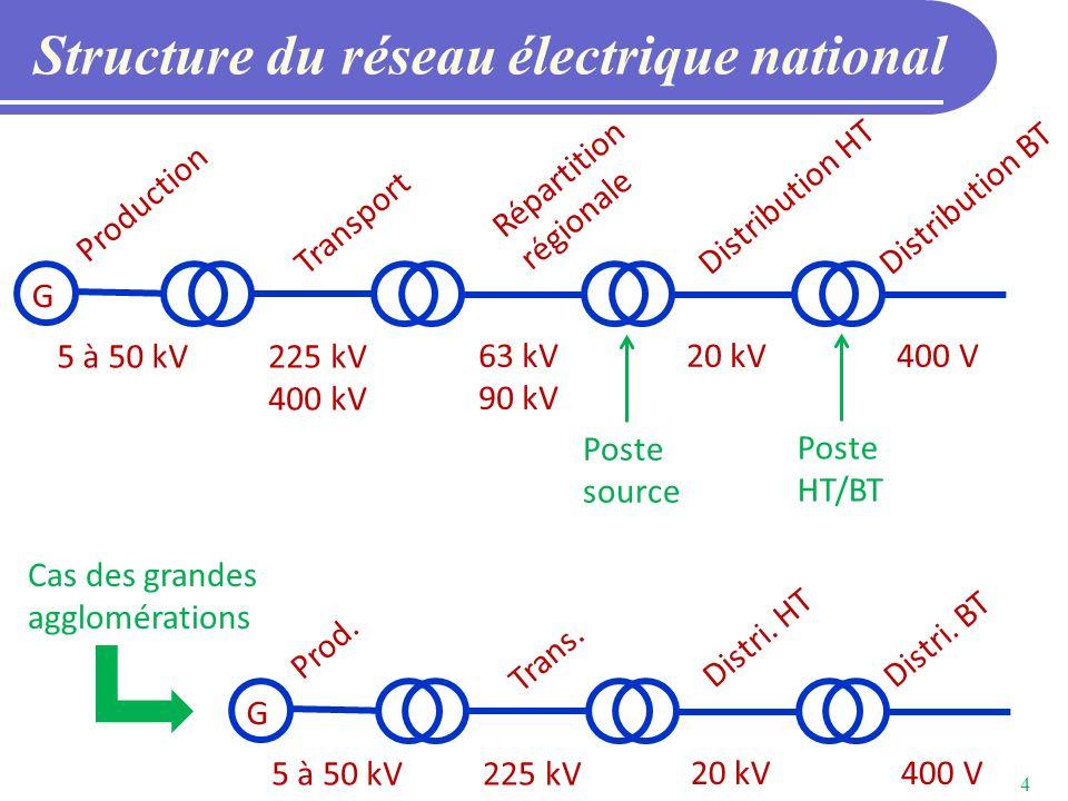 Structure du réseau électrique national