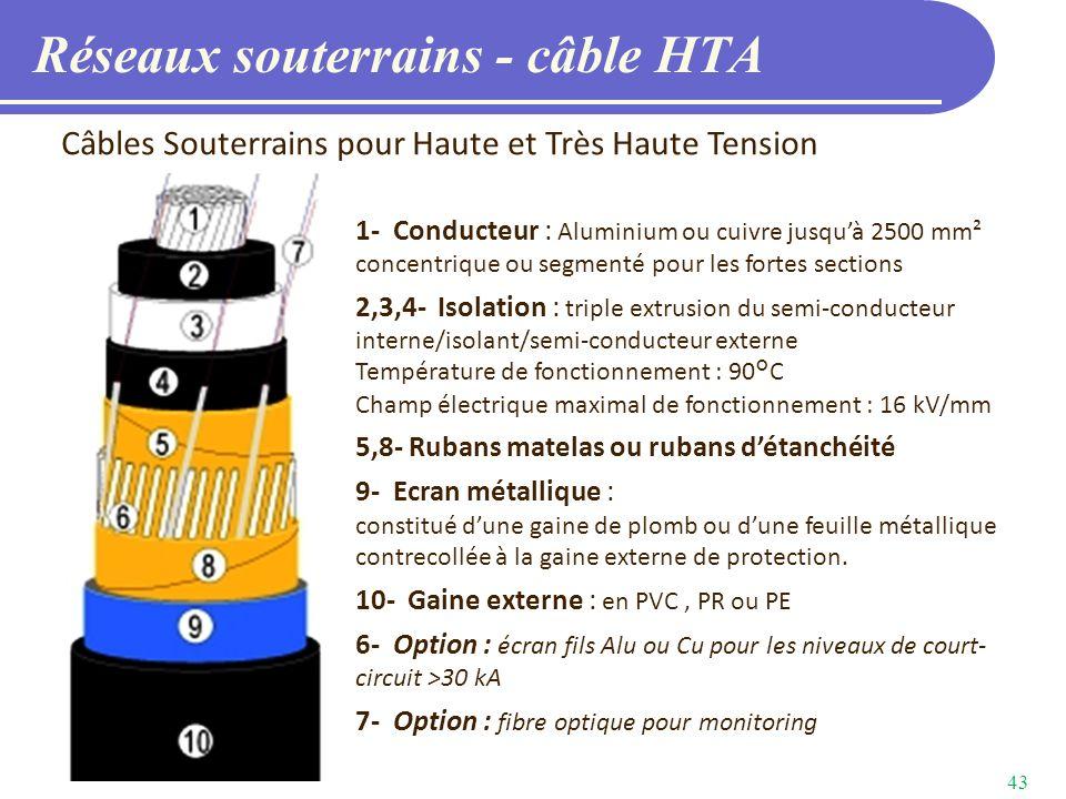Réseaux souterrains - câble HTA