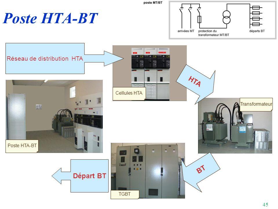 Réseau de distribution HTA