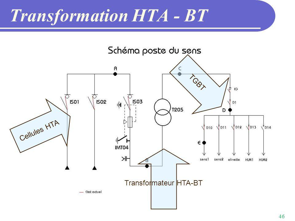 Transformation HTA - BT