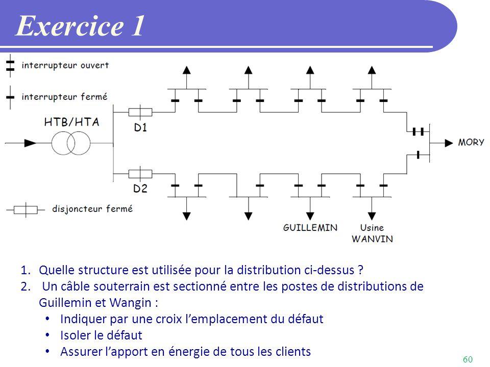 Exercice 1 Quelle structure est utilisée pour la distribution ci-dessus
