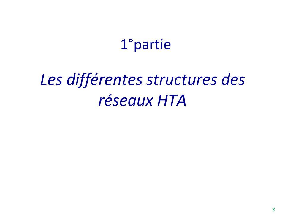 Les différentes structures des réseaux HTA