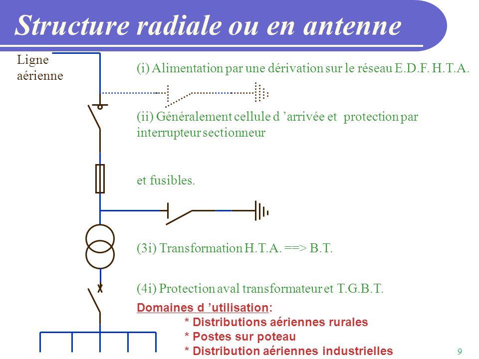 Structure radiale ou en antenne