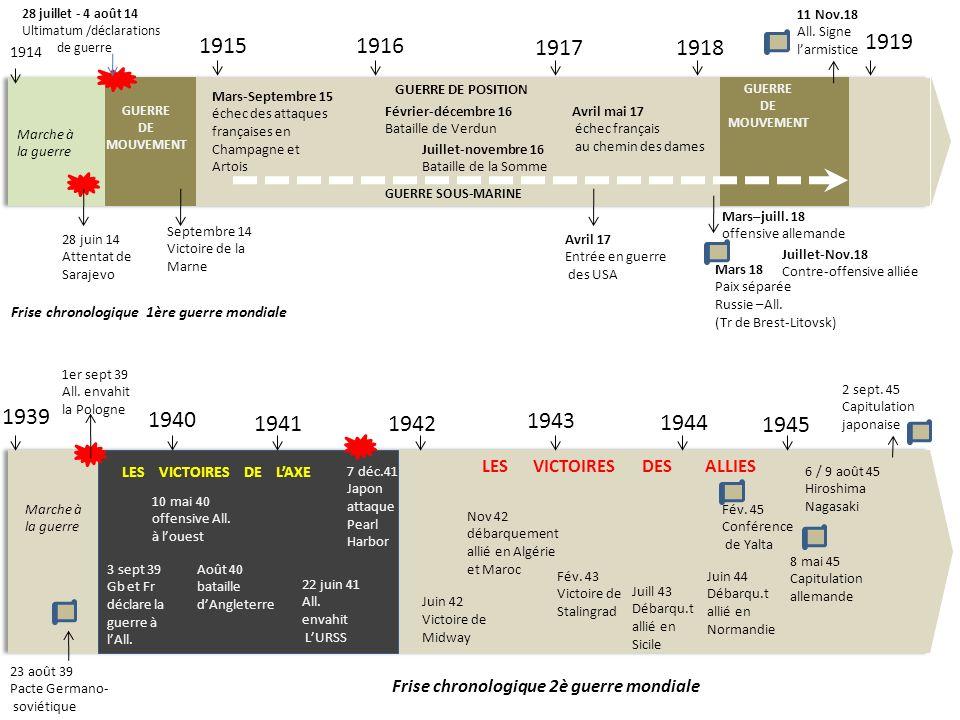 Frise chronologique 1ère guerre mondiale