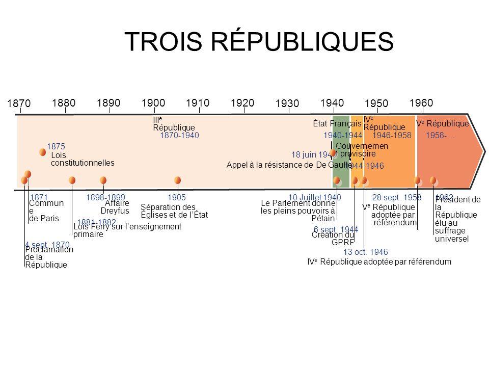 TROIS RÉPUBLIQUES TROIS RÉPUBLIQUES 1950 1870 1930 1940 1880 1890 1900