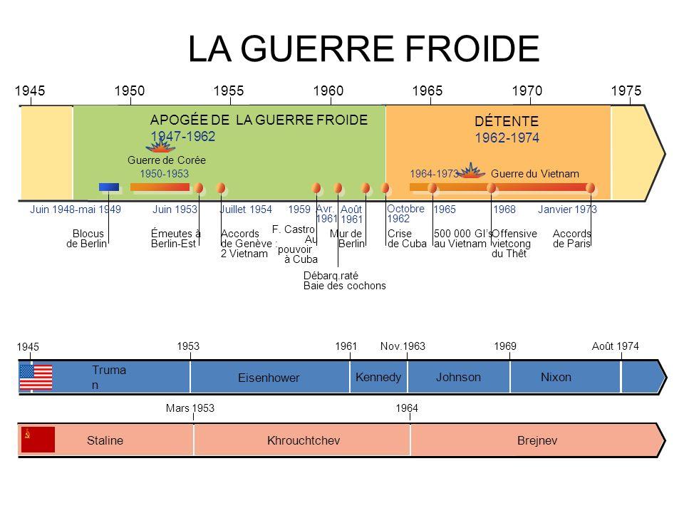 LA GUERRE FROIDE 1945. 1950. 1955. 1960. 1970. 1975. 1965. APOGÉE DE LA GUERRE FROIDE. 1947-1962.