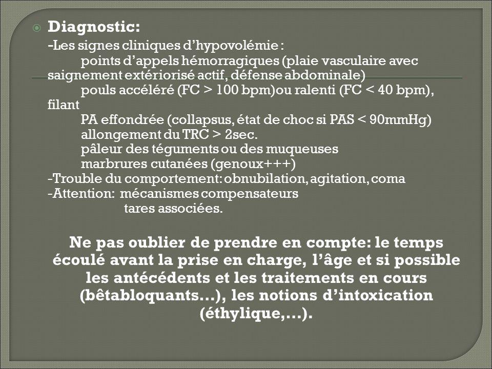 -Les signes cliniques d'hypovolémie :