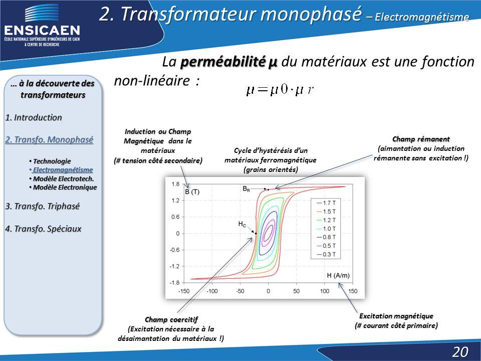2. Transformateur monophasé – Electromagnétisme