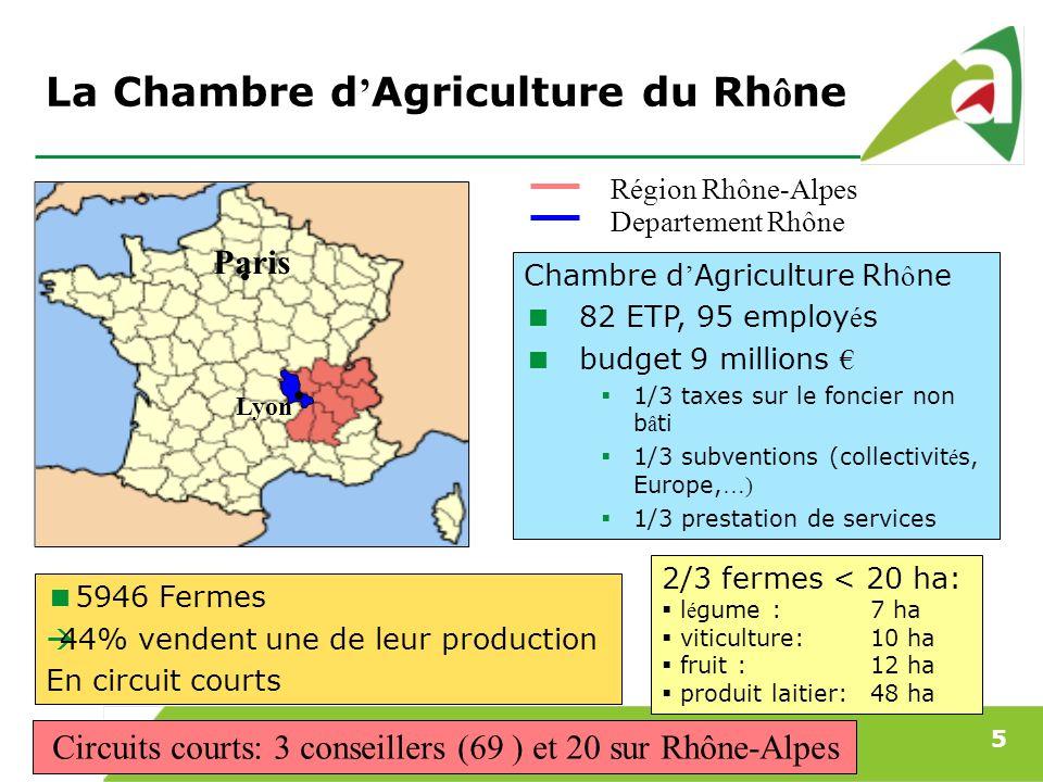 Panorama des circuits courts dans le d partement du rhone - Chambre d agriculture 54 ...