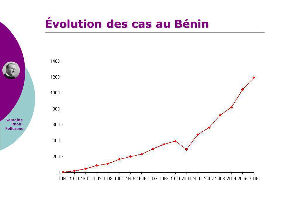 Évolution des cas au Bénin