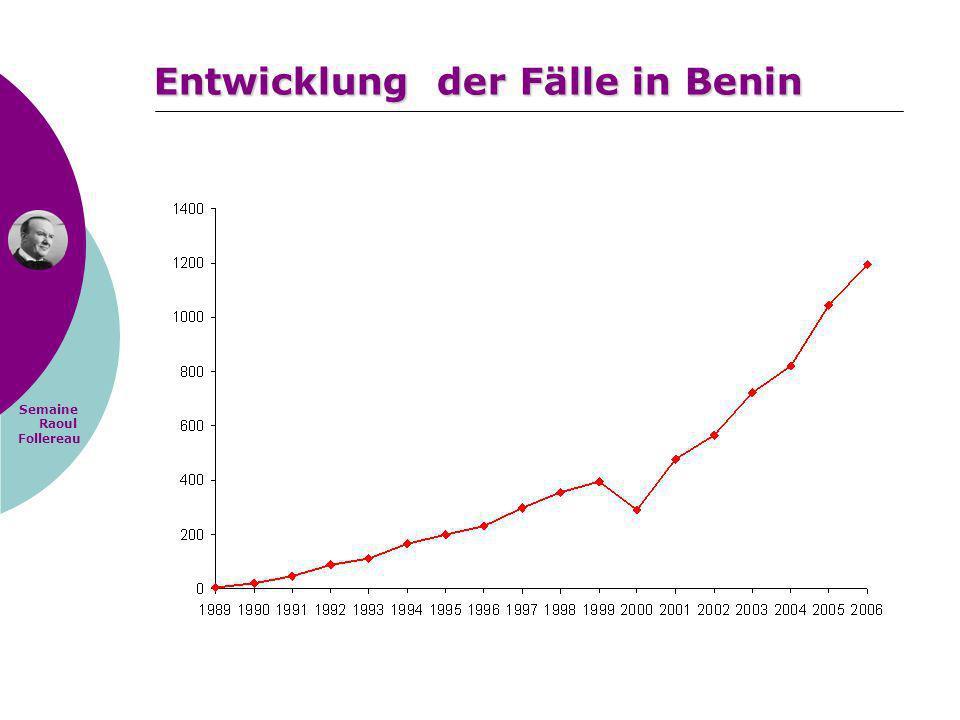 Entwicklung der Fälle in Benin
