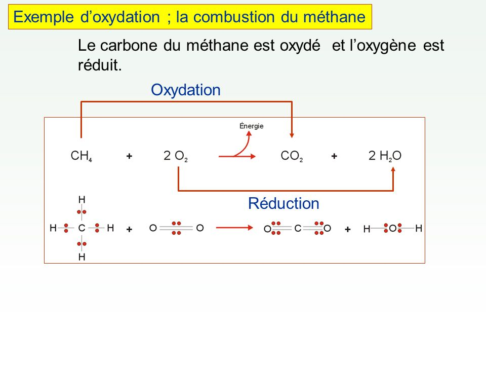 Exemple d'oxydation ; la combustion du méthane