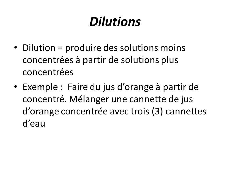 Dilutions Dilution = produire des solutions moins concentrées à partir de solutions plus concentrées.