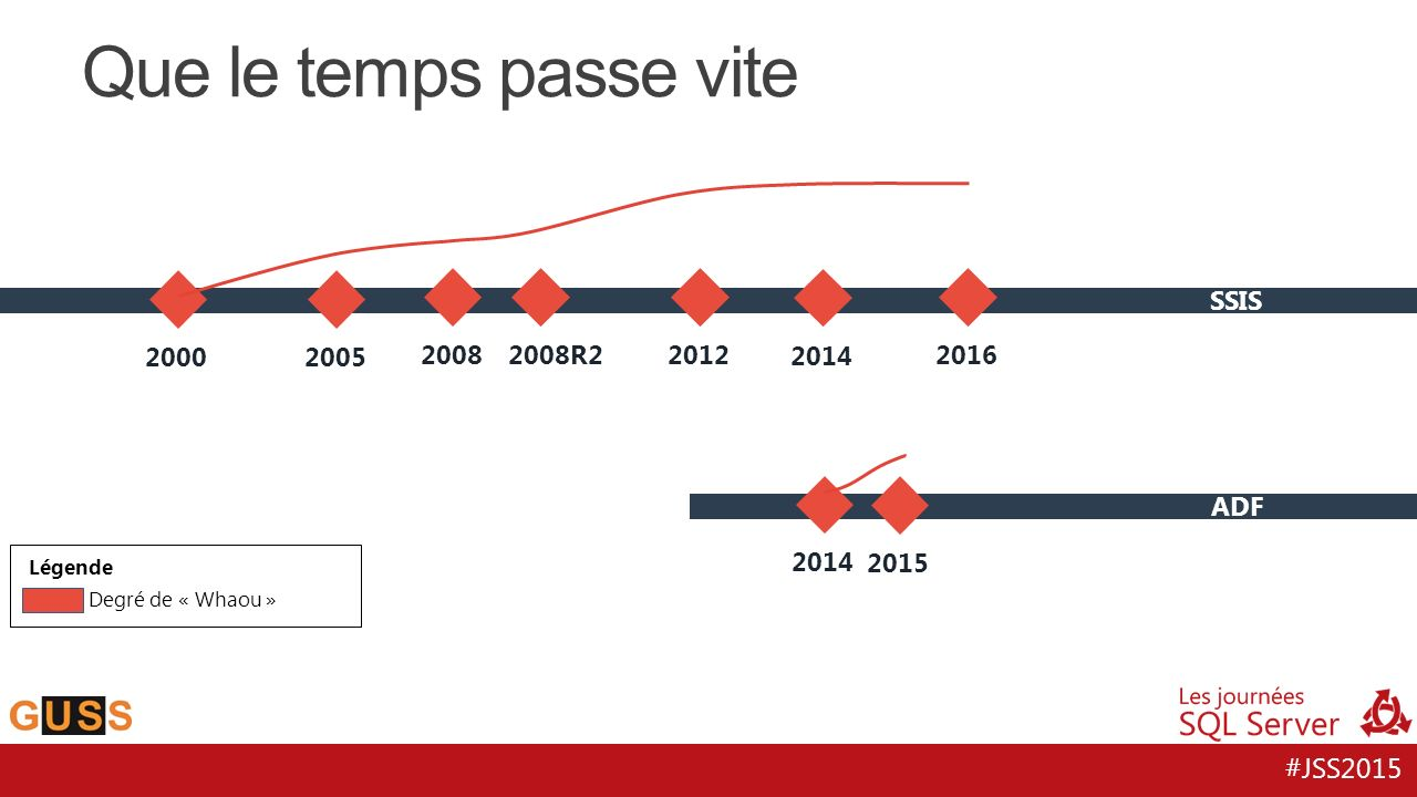 Que le temps passe vite 2000 2005 2008 2008R2 2012 2014 2016 SSIS 2014