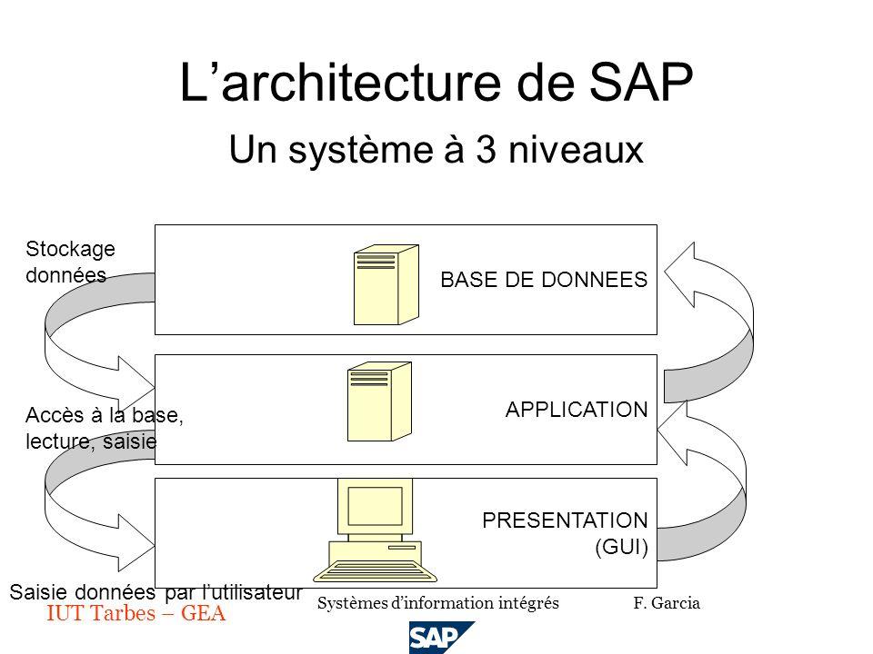 Plan du cours logiciel sap ppt video online t l charger for Architecture a 3 niveaux
