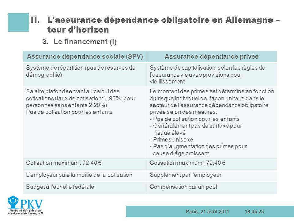 Assurance dépendance sociale (SPV) Assurance dépendance privée