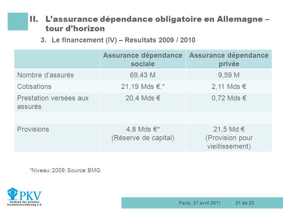 Assurance dépendance sociale Assurance dépendance privée