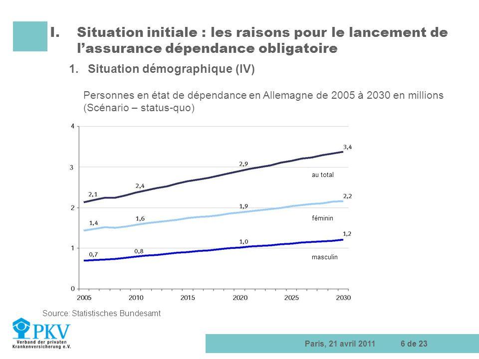 1. Situation démographique (IV)