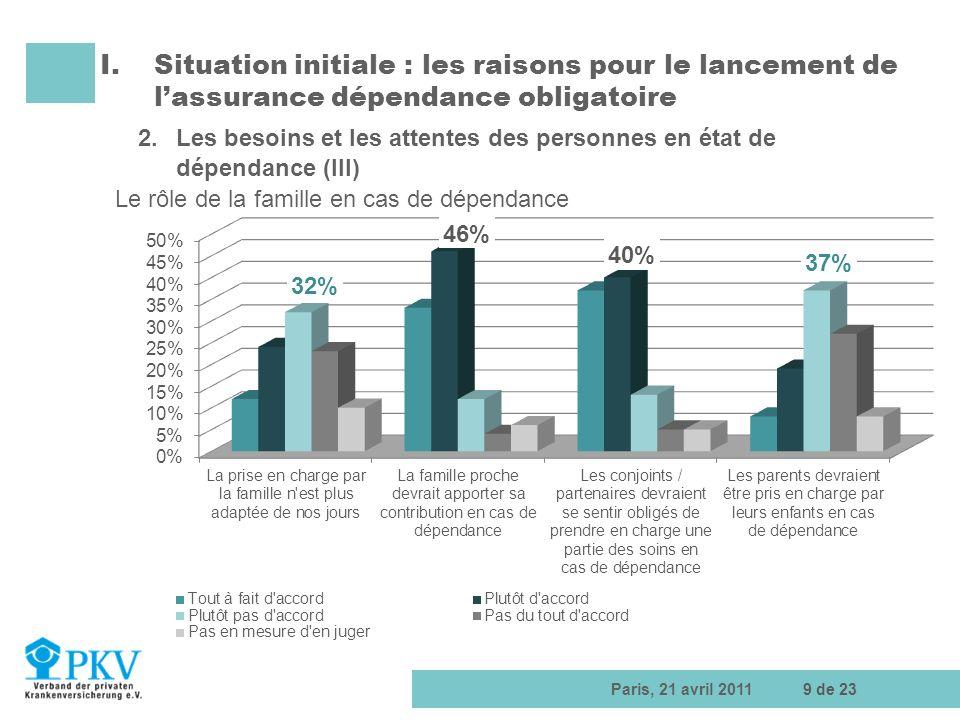 Situation initiale : les raisons pour le lancement de l'assurance dépendance obligatoire