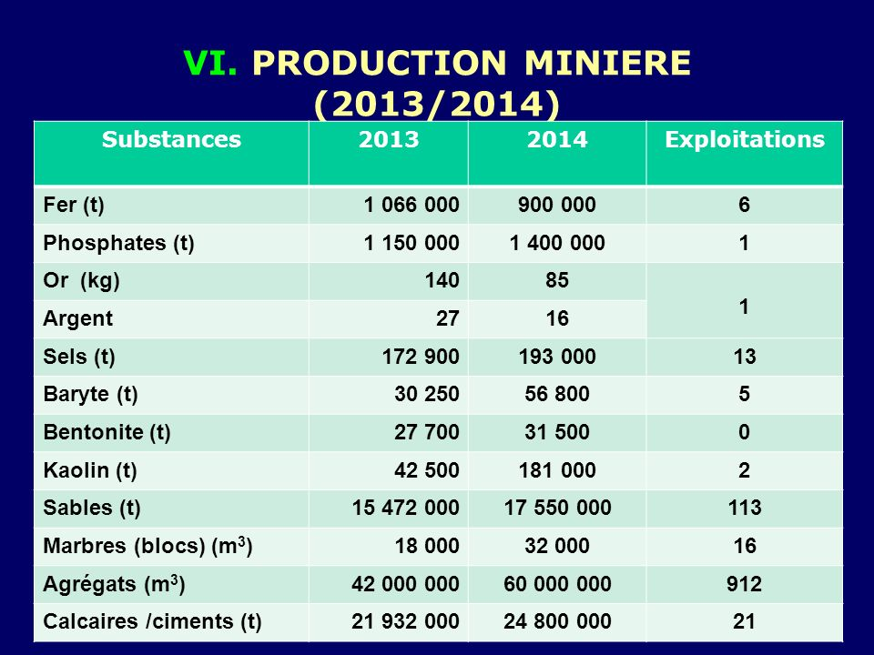 VI. PRODUCTION MINIERE (2013/2014)